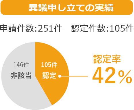 異議申し立ての実績 認定率42%